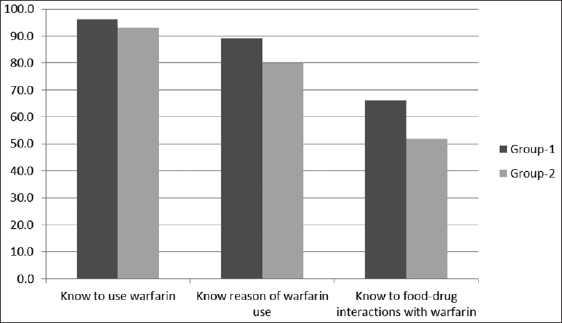 Figure 1: Comparison of awareness of warfarin use