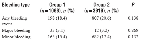 Table 2: Comparison of bleeding ratio between groups