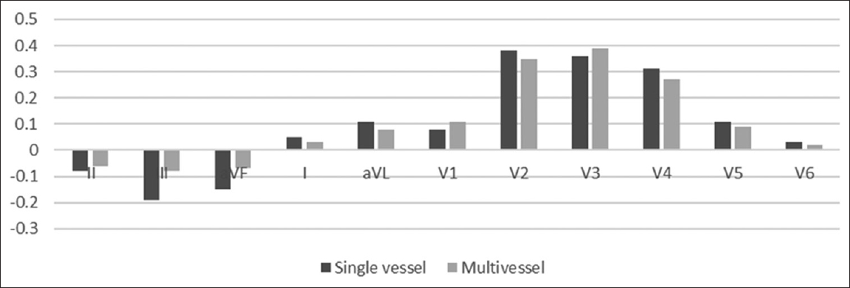 Figure 1: Pattern of ST-segment deviation in the electrocardiography leads in patients presenting with acute left anterior descending occlusion. Values represent the mean ST-segment deviations in millivolts