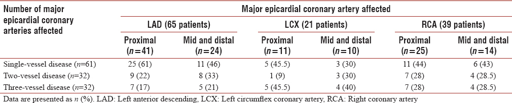 Table 2: Number and distribution of major epicardial coronary arteries affected